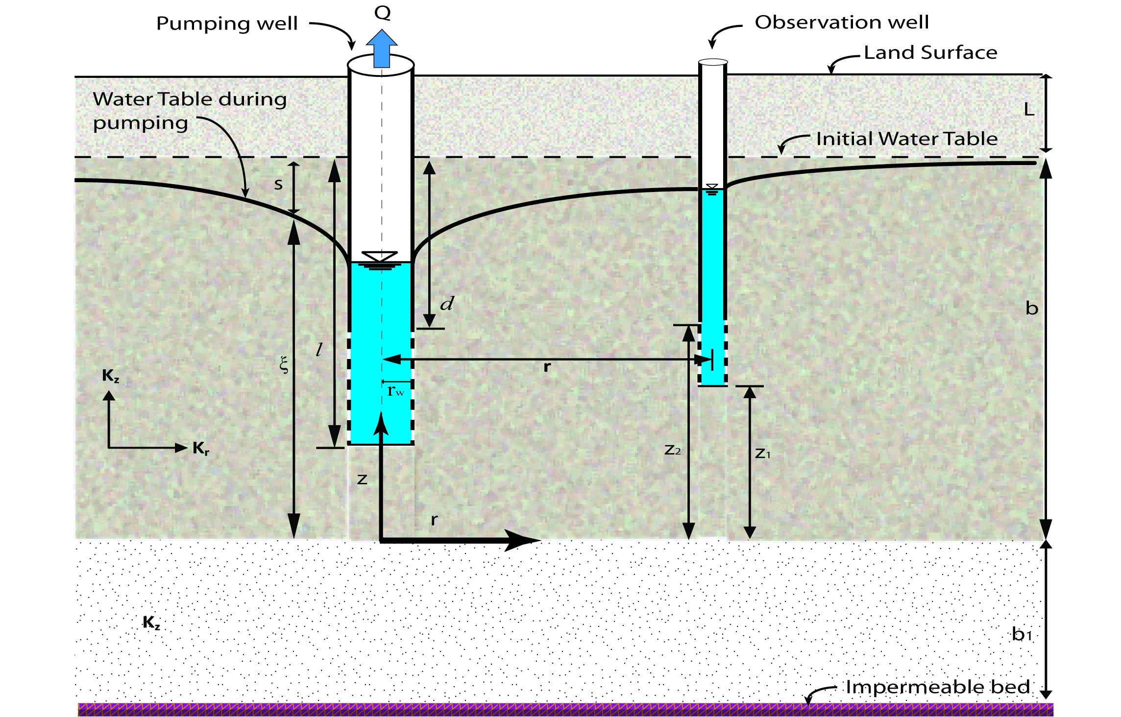 Schematic of leaky unconfined Aquifer